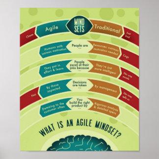 Agile Mindset Posters