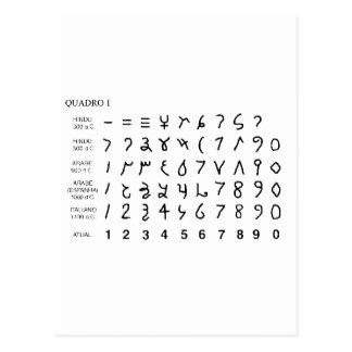 Alphabet universal alphabet history of hieróglifo postcard