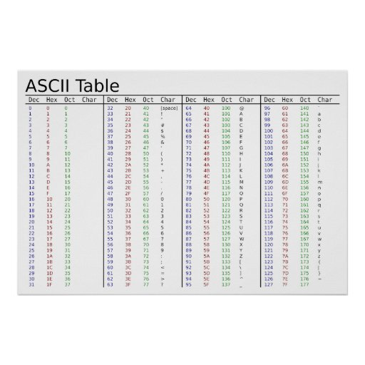 American Standard Code for Information Interchange Poster