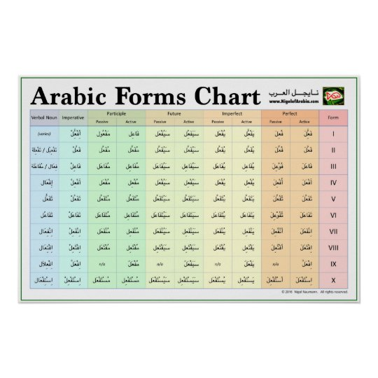 Arabic Forms Chart (Verb Forms I-X)