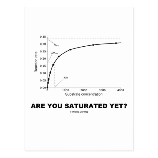 Are You Saturated Yet? (Chemistry Humour)