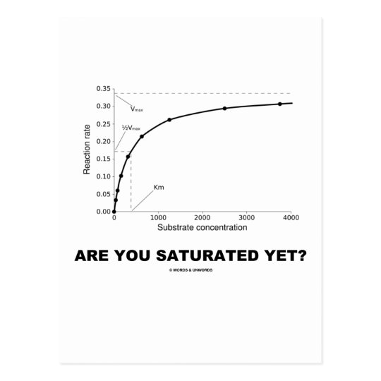 Are You Saturated Yet? (Chemistry Humour) Postcard