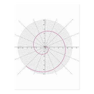 arquimedes espiral dextrogira postcards