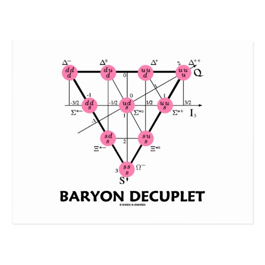 Baryon Decuplet (Particle Physics) Postcard