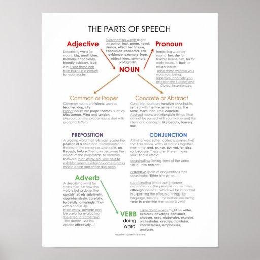 BBF Parts of Speech classroom poster