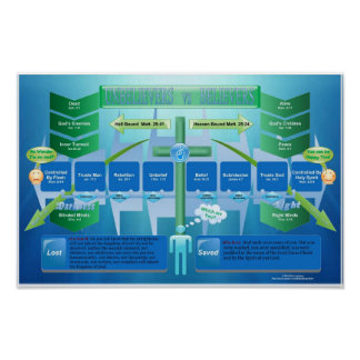 Believers vs Unbelievers Classroom Chart (Colossal Poster