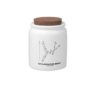 Beta-Negative Decay (Quantum Physics) Candy Jar