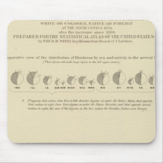 Blindness, Statistical US Lithograph 1870 Mouse Pad