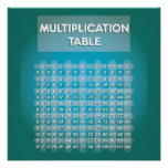 Blue Multiplication Table Poster
