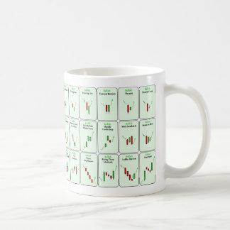 Bullish Candlestick Patterns Trading Mug