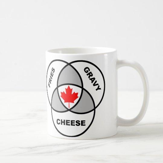 Canada Poutine Venn Diagram Funny Mug