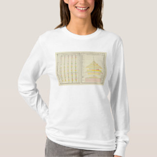 Caucasian Popluation 1890 in the US T-Shirt