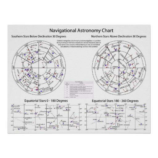 Celestial Navigational Astronomy Star Chart Posters
