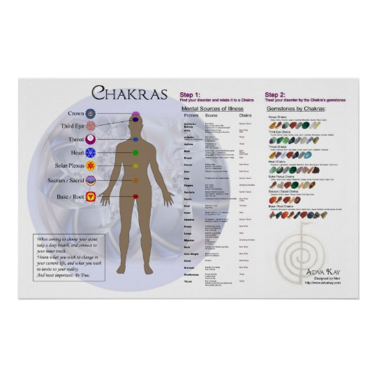 Chakra Diagram and Gemstone Directory Chart