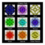 """Chakra Path"" Poster (with labels)"