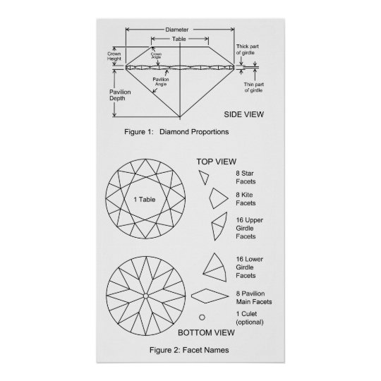 Chart of Diamond Cut Facets Proportions & Names