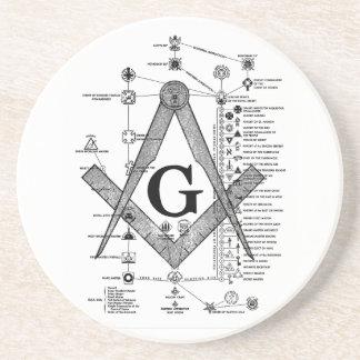 Chart of Masonic Degrees Coaster