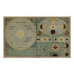 Chart Of The Solar System - Circa 1873 Poster