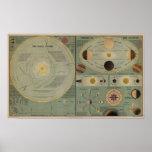 Chart Of The Solar System - Circa 1873 Print
