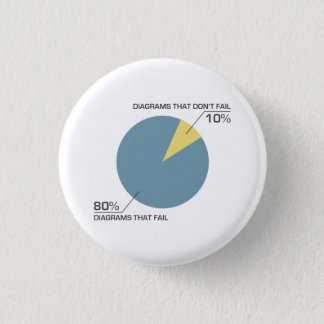 Circle Diagram Fail 3 Cm Round Badge