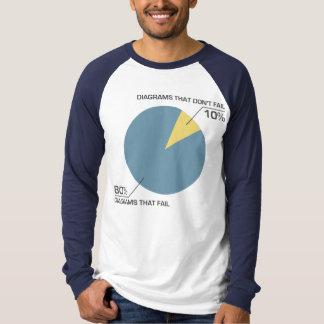 Circle Diagram Fail T Shirts
