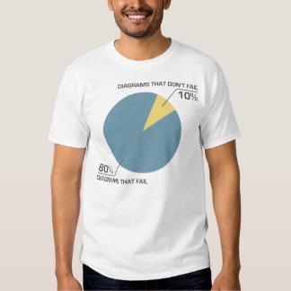 Circle Diagram Fail Tshirt