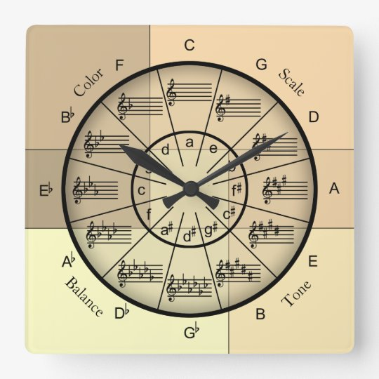 Circle of Fifths and Music Qualities Square Wall