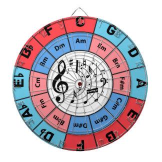 Circle of Fifths Dartboard