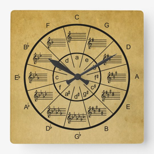 Circle of Fifths for the Musician Square Wall