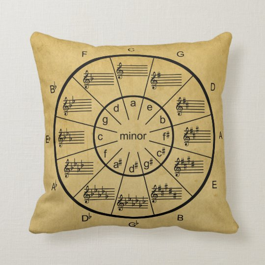 Circle of Fifths for Vintage Music Cushion