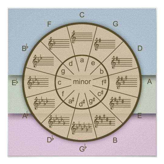 Circle of Fifths Has Layers of Musical Colour