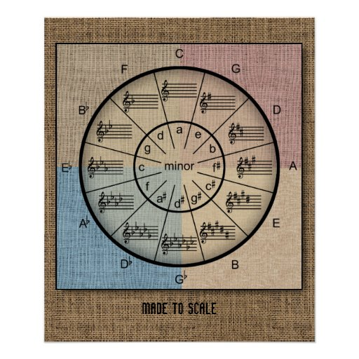 Circle of Fifths in Rustic Burlap for Musicians
