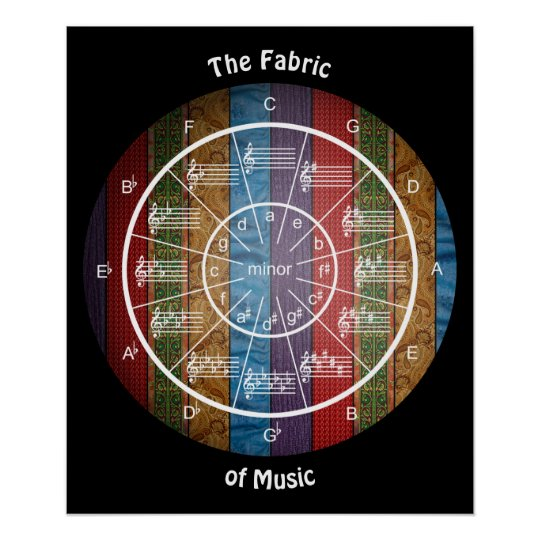 Circle of Fifths is the Fabric of Music