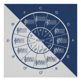 Circle of Fifths Musical Blue Denim Half & Half Poster