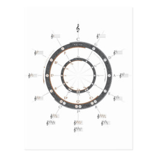 Circle of Fifths Postcards