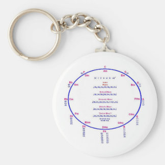 Circle of Fifths, Scale Intervals Key Ring