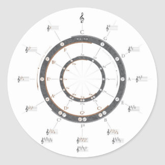 Circle of Fifths Round Sticker