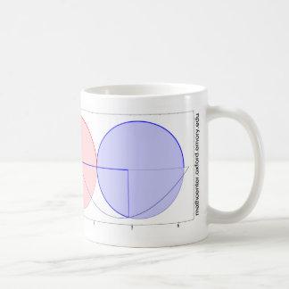 Circles and Sine Basic White Mug