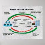 Circular Flow of Goods Diagram Print