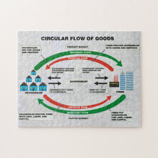 Circular Flow of Goods Puzzle
