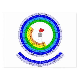 Circular Periodic table of elements Postcard