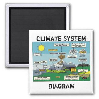 Climate System Diagram Magnet