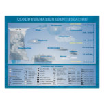 CLOUD FORMATION IDENTIFICATION POSTER