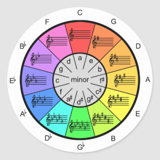 Color Wheel Circle of Fifths Round Sticker