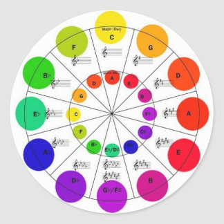 Colorful Circle of Fifths Wheel Stickers
