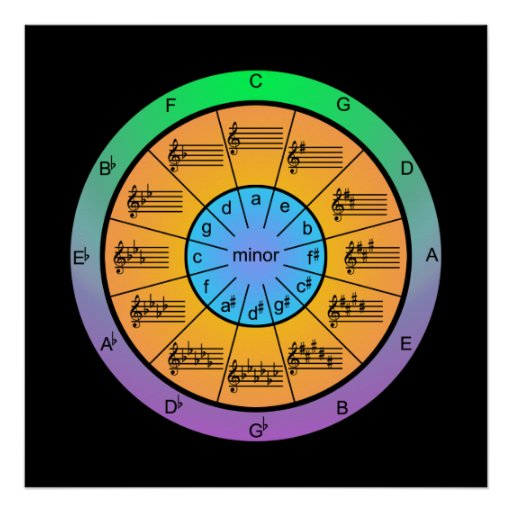 Colourful Circle of Fifths for Musicians Poster
