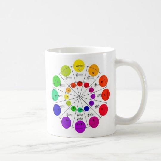 Colourful Circle of Fifths Wheel Mug