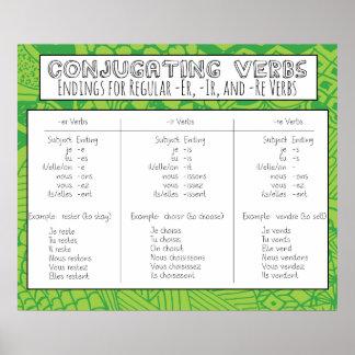 Conjugating Verbs Posters