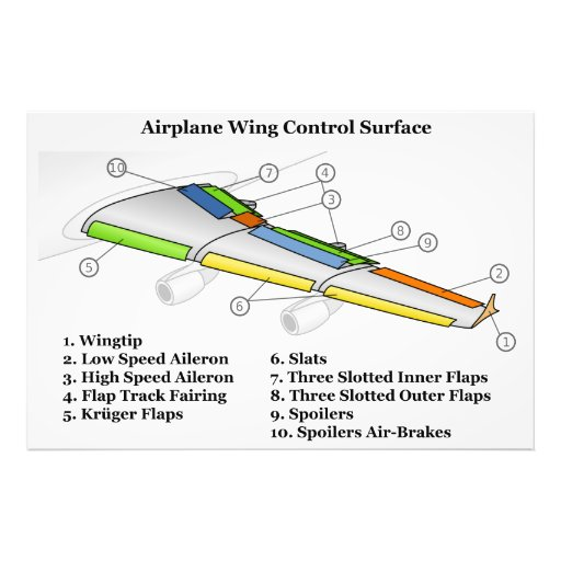 Control Surface on an Airfoil Airplane Wing Chart Photo Print