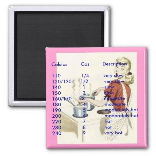 Conversion magnet - oven temperature